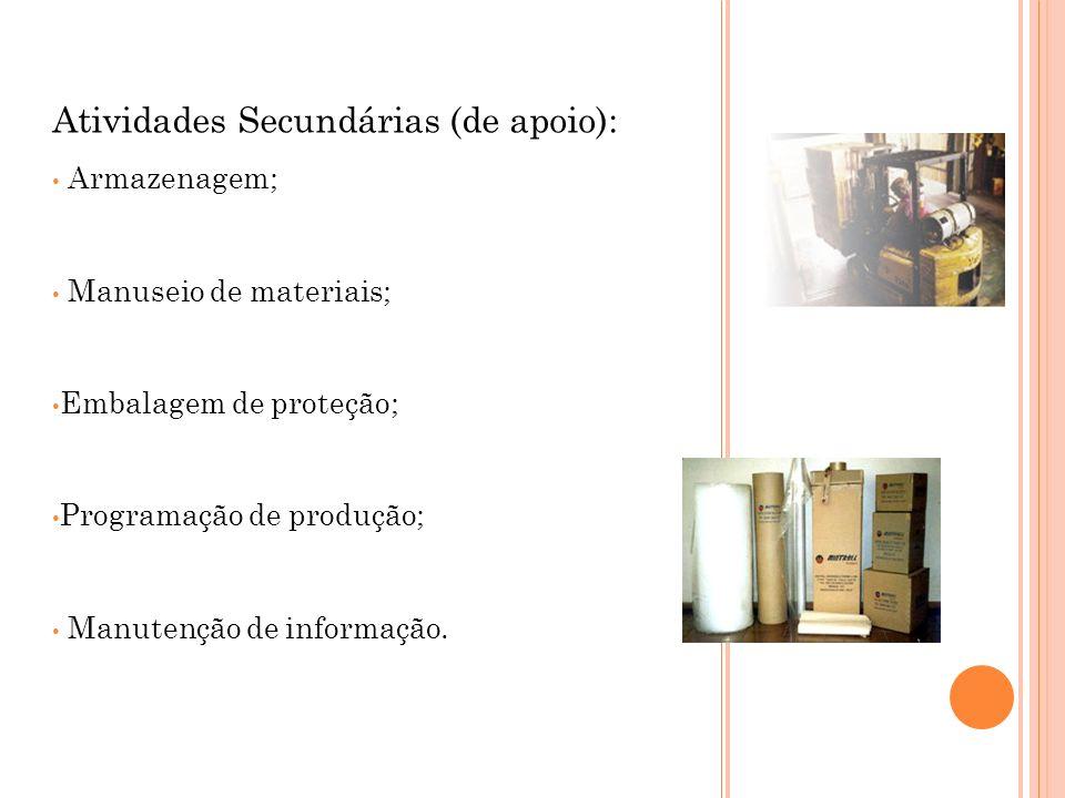Atividades Secundárias (de apoio): Armazenagem; Manuseio de materiais; Embalagem de proteção; Programação de produção; Manutenção de informação.
