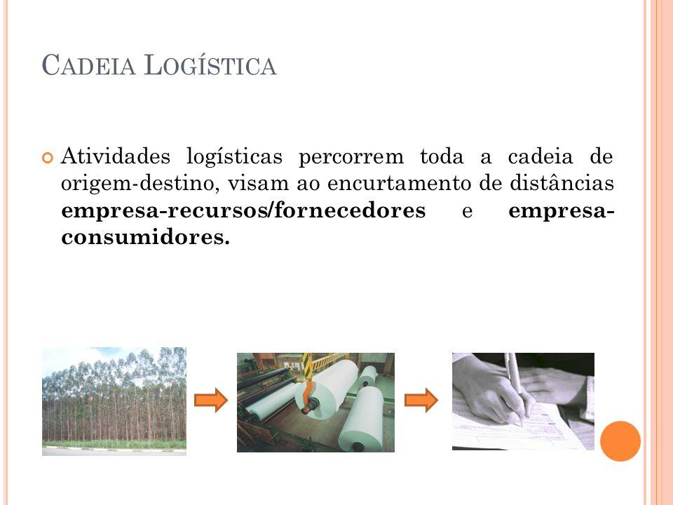 C ADEIA L OGÍSTICA Atividades logísticas percorrem toda a cadeia de origem-destino, visam ao encurtamento de distâncias empresa-recursos/fornecedores