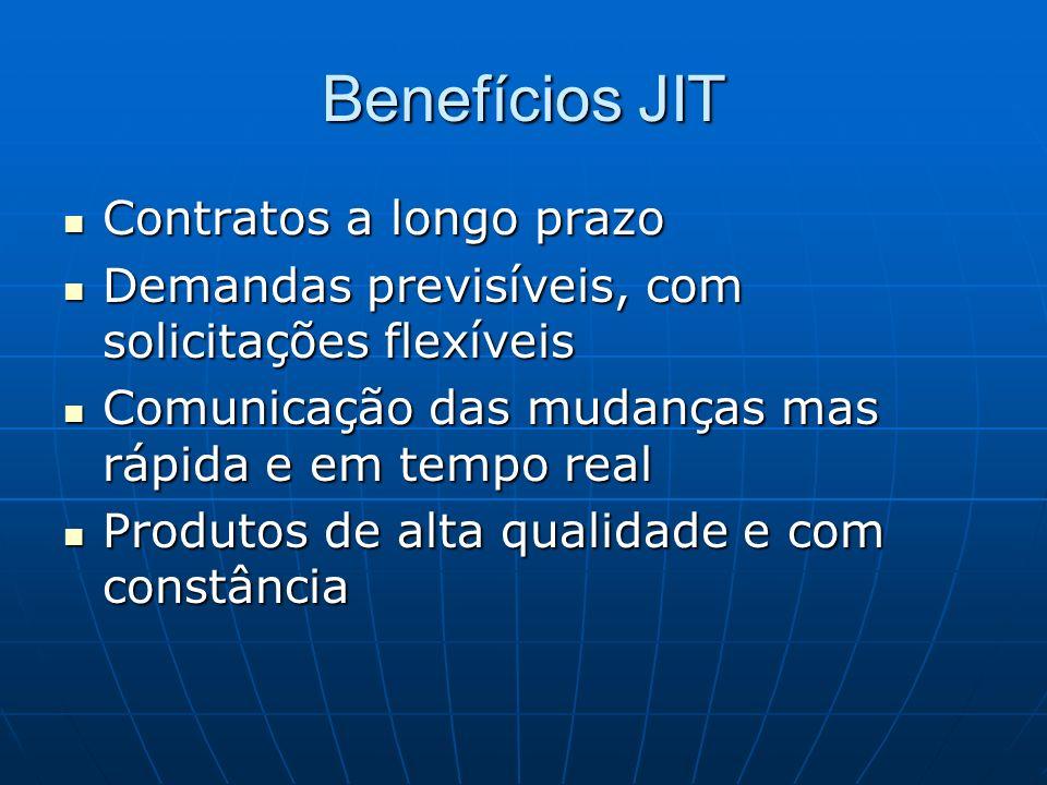 Benefícios JIT Contratos a longo prazo Contratos a longo prazo Demandas previsíveis, com solicitações flexíveis Demandas previsíveis, com solicitações