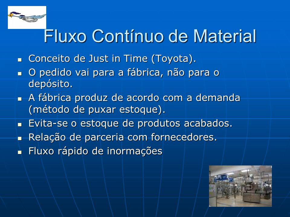 Fluxo Contínuo de Material Conceito de Just in Time (Toyota). Conceito de Just in Time (Toyota). O pedido vai para a fábrica, não para o depósito. O p