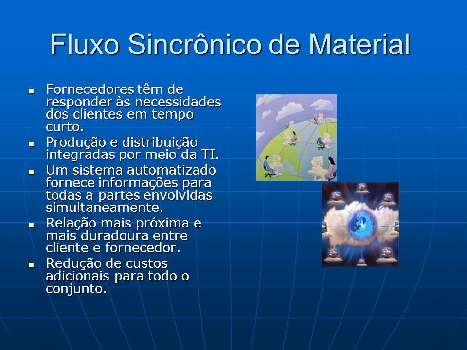 Fluxo Sincrônico de Material Fluxo Sincrônico de Material Fornecedores têm de responder às necessidades dos clientes em tempo curto. Fornecedores têm