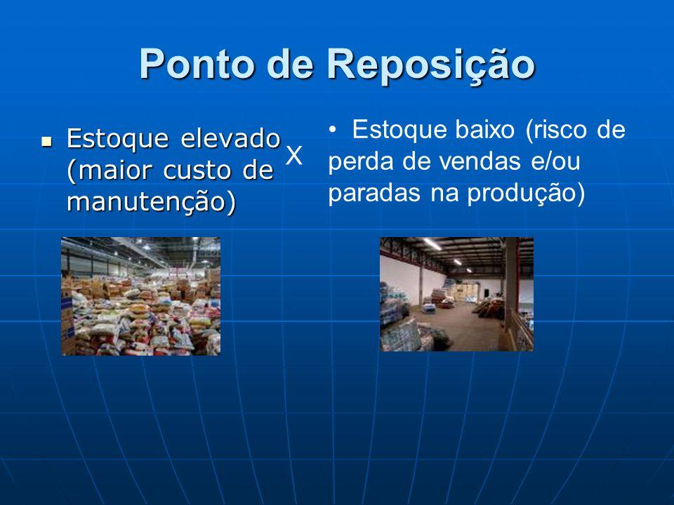 Ponto de Reposição Estoque elevado (maior custo de manutenção) Estoque elevado (maior custo de manutenção) Estoque baixo (risco de perda de vendas e/o