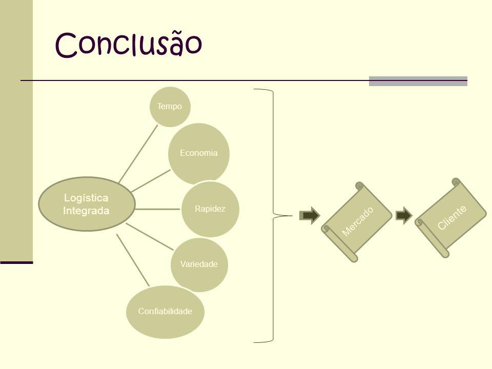 Conclusão Tempo Economia Rapidez Variedade Confiabilidade Logística Integrada Mercado Cliente