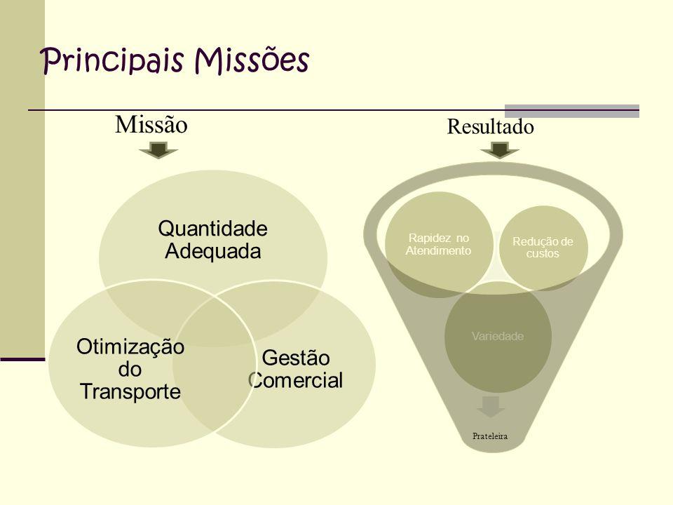 Principais Missões Missão Quantidade Adequada Gestão Comercial Otimização do Transporte Resultado Prateleira Variedade Rapidez no Atendimento Redução de custos