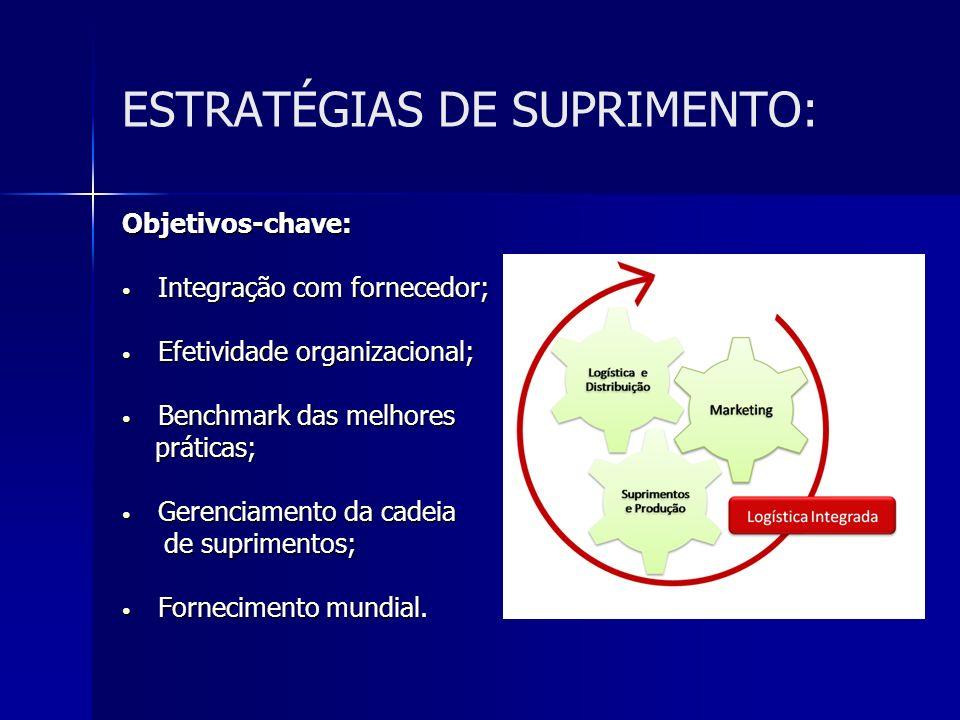 ESTRATÉGIAS DE SUPRIMENTO: Objetivos-chave: Integração com fornecedor; Integração com fornecedor; Efetividade organizacional; Efetividade organizacion