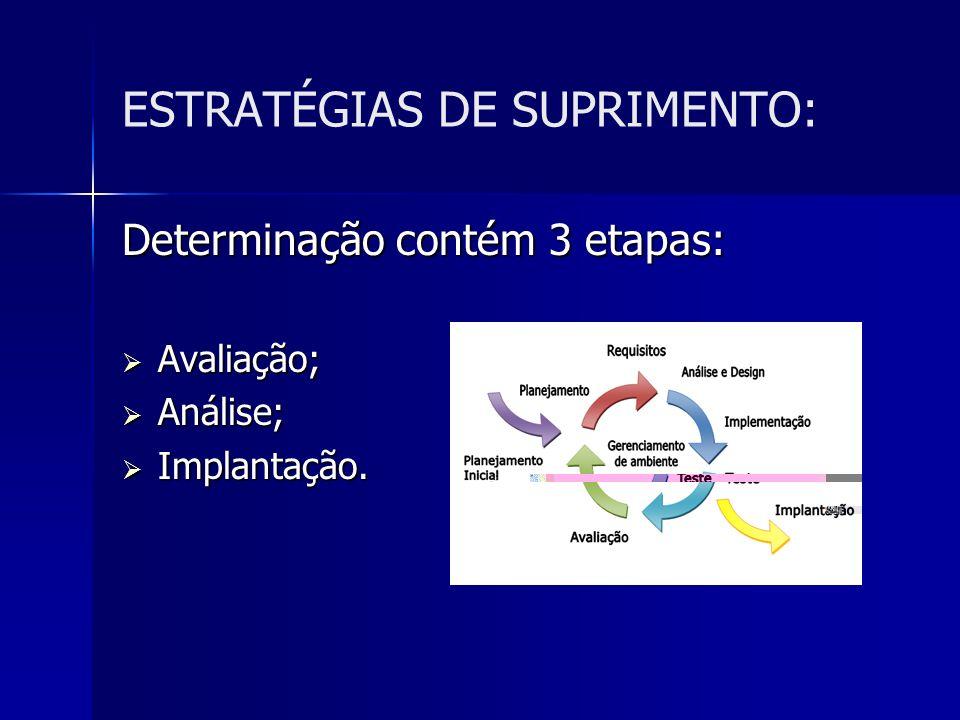 ESTRATÉGIAS DE SUPRIMENTO: Determinação contém 3 etapas: Avaliação; Avaliação; Análise; Análise; Implantação. Implantação.