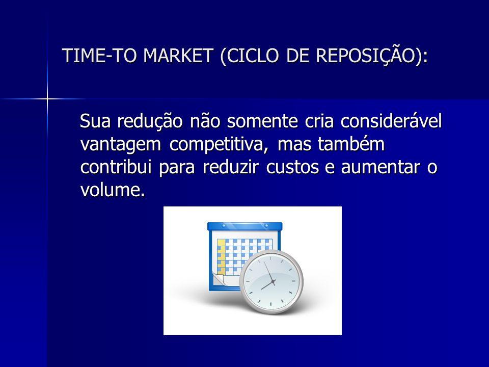 TIME-TO MARKET (CICLO DE REPOSIÇÃO): Sua redução não somente cria considerável vantagem competitiva, mas também contribui para reduzir custos e aument