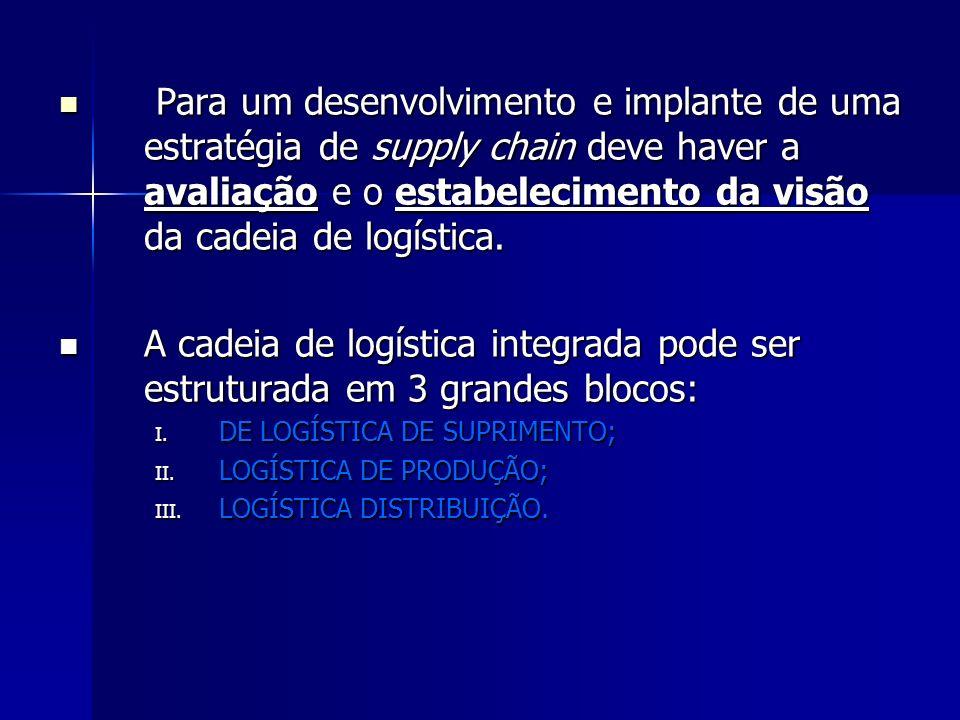 LOGÍSTICA DE SUPRIMENTO: LOGÍSTICA DE SUPRIMENTO: - Relações fornecedor-empresa; - Relações fornecedor-empresa; LOGÍSTICA DE PRODUÇÃO: LOGÍSTICA DE PRODUÇÃO: - Desenvolvida pela empresa (Conversão de materiais em produto); - Desenvolvida pela empresa (Conversão de materiais em produto); LOGÍSTICA DE DISTRIBUIÇÃO: LOGÍSTICA DE DISTRIBUIÇÃO: - Relações empresa-cliente-consumidor.