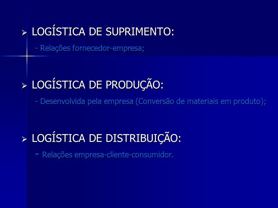 LOGÍSTICA DE SUPRIMENTO: LOGÍSTICA DE SUPRIMENTO: - Relações fornecedor-empresa; - Relações fornecedor-empresa; LOGÍSTICA DE PRODUÇÃO: LOGÍSTICA DE PR