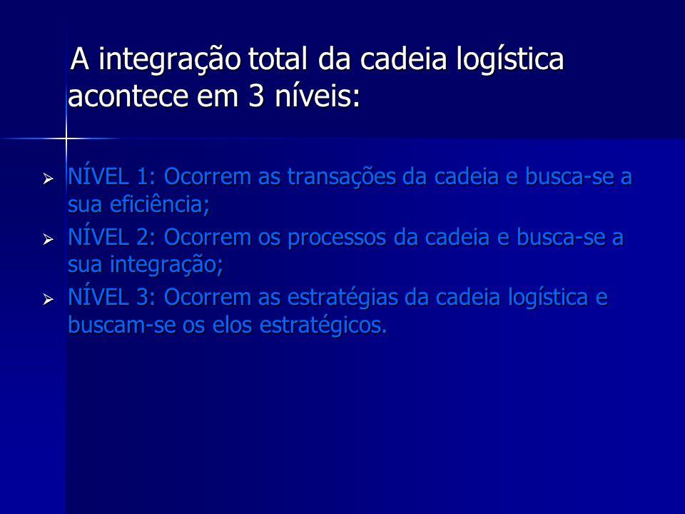 A integração total da cadeia logística acontece em 3 níveis: A integração total da cadeia logística acontece em 3 níveis: NÍVEL 1: Ocorrem as transaçõ