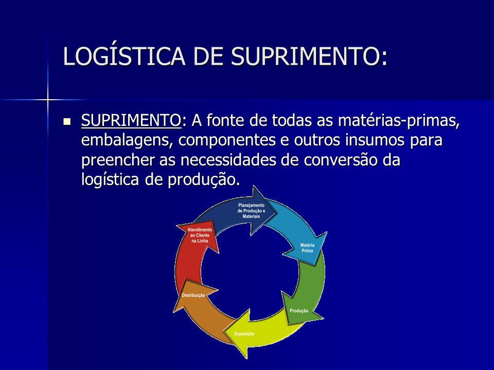 LOGÍSTICA DE SUPRIMENTO: SUPRIMENTO: A fonte de todas as matérias-primas, embalagens, componentes e outros insumos para preencher as necessidades de c