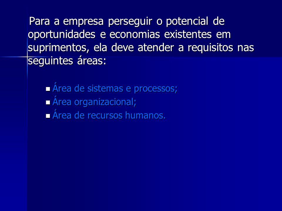 Para a empresa perseguir o potencial de oportunidades e economias existentes em suprimentos, ela deve atender a requisitos nas seguintes áreas: Para a