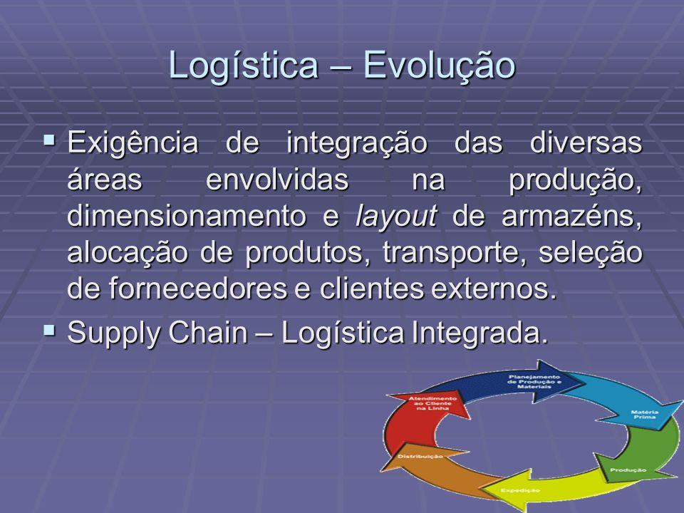 Logística – Evolução Exigência de integração das diversas áreas envolvidas na produção, dimensionamento e layout de armazéns, alocação de produtos, tr