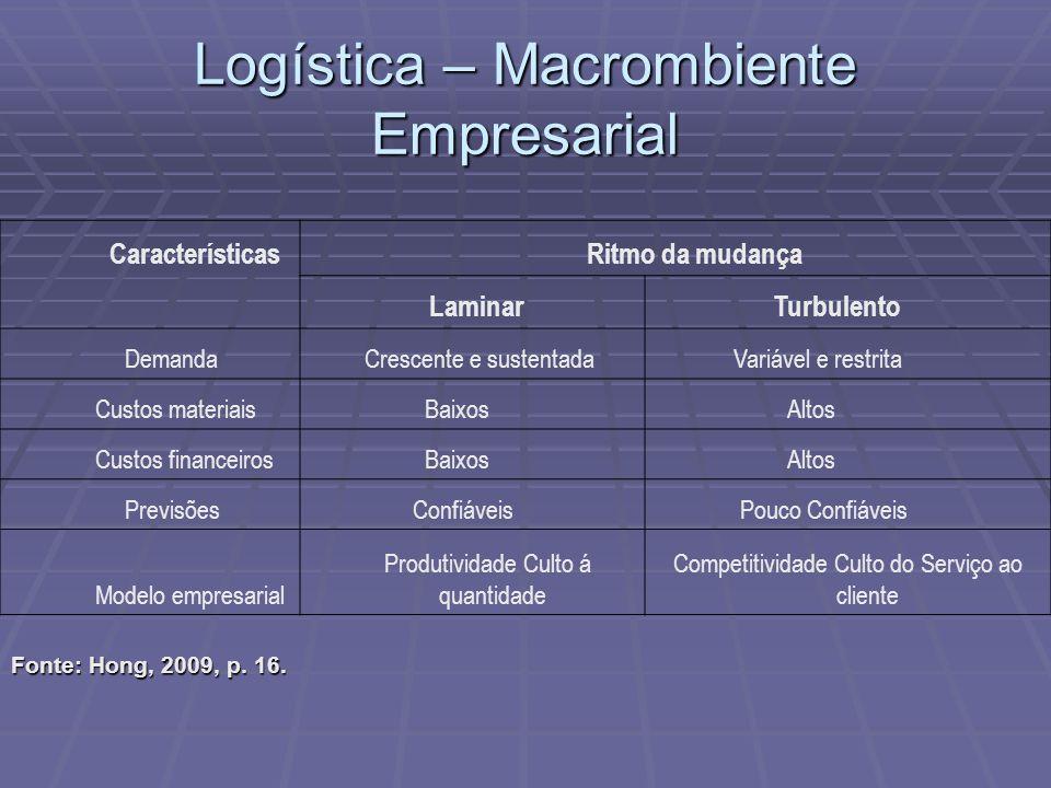 Logística – Macrombiente Empresarial Características Ritmo da mudança Laminar Turbulento Demanda Crescente e sustentada Variável e restrita Custos mat