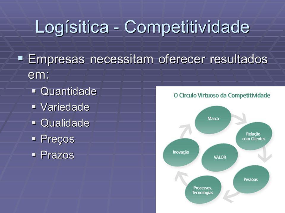 Logísitica - Competitividade Empresas necessitam oferecer resultados em: Empresas necessitam oferecer resultados em: Quantidade Quantidade Variedade V