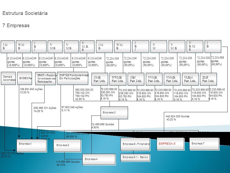 Estrutura Societária 7 Empresas Empresa 3 VVMB Part. Ltda. VVMB Part. Ltda. JJBJ Part. Ltda. JJBJ Part. Ltda. WWMB Part. Ltda. WWMB Part. Ltda. JJMB P