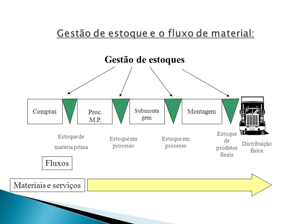 Compras Estoque de matéria prima Proc. M.P. Estoque em processo Submonta gem Estoque em processo Montagem Estoque de produtos finais Distribuição físi