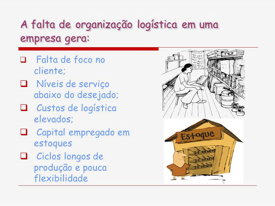 A falta de organização logística em uma empresa gera: Falta de foco no cliente; Níveis de serviço abaixo do desejado; Custos de logística elevados; Ca