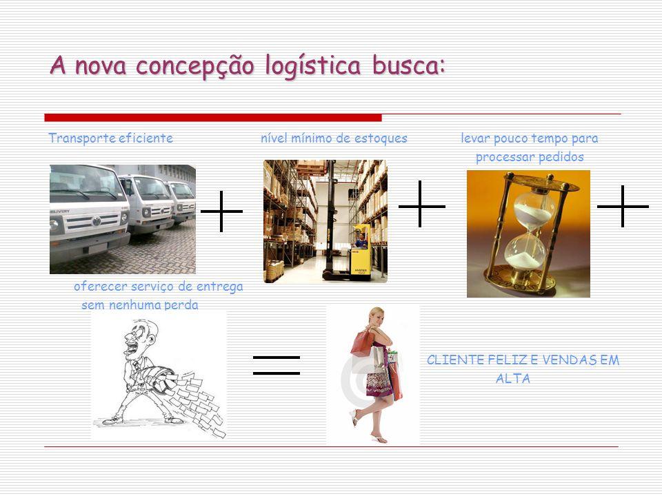 A nova concepção logística busca: Transporte eficiente nível mínimo de estoques levar pouco tempo para processar pedidos oferecer serviço de entrega s