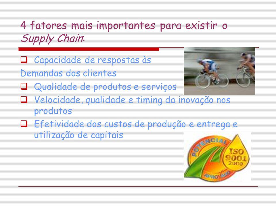 4 fatores mais importantes para existir o Supply Chain: Capacidade de respostas às Demandas dos clientes Qualidade de produtos e serviços Velocidade,