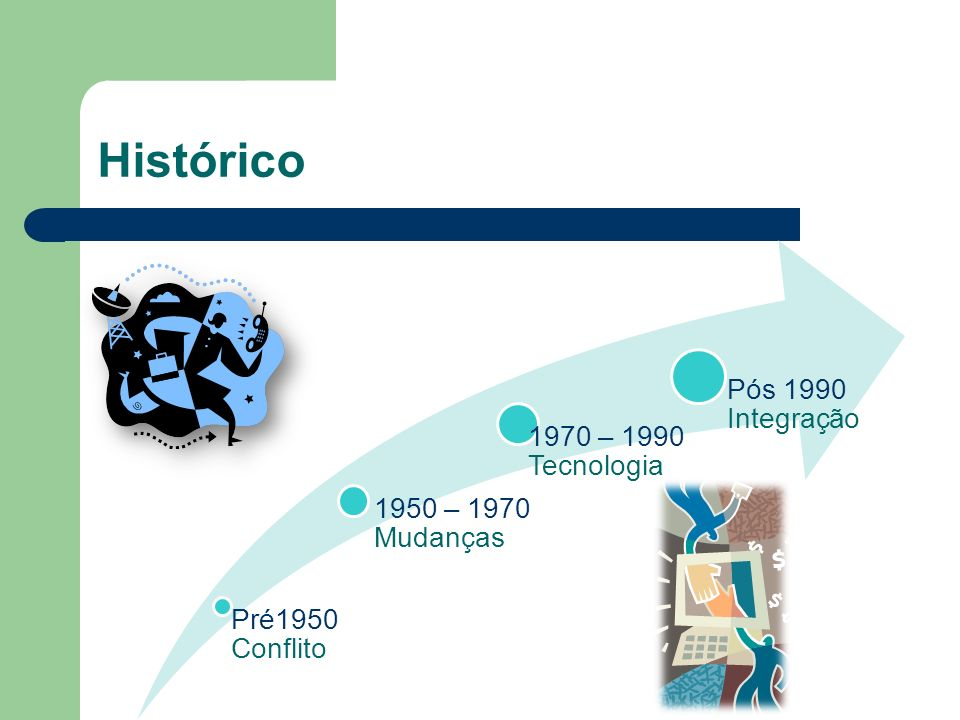 Histórico Pré1950 Conflito 1950 – 1970 Mudanças 1970 – 1990 Tecnologia Pós 1990 Integração