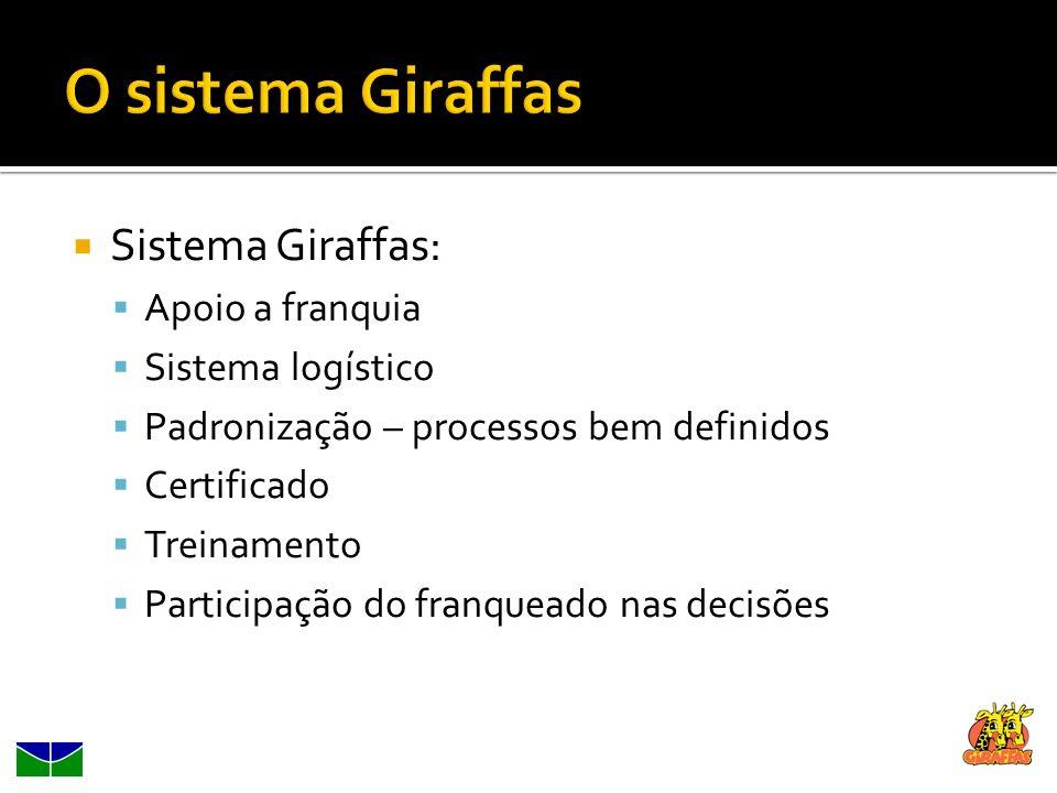 Sistema Giraffas: Apoio a franquia Sistema logístico Padronização – processos bem definidos Certificado Treinamento Participação do franqueado nas dec