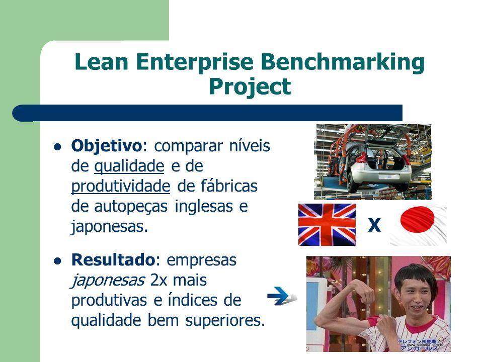 Lean Enterprise Benchmarking Project Objetivo: comparar níveis de qualidade e de produtividade de fábricas de autopeças inglesas e japonesas. Resultad