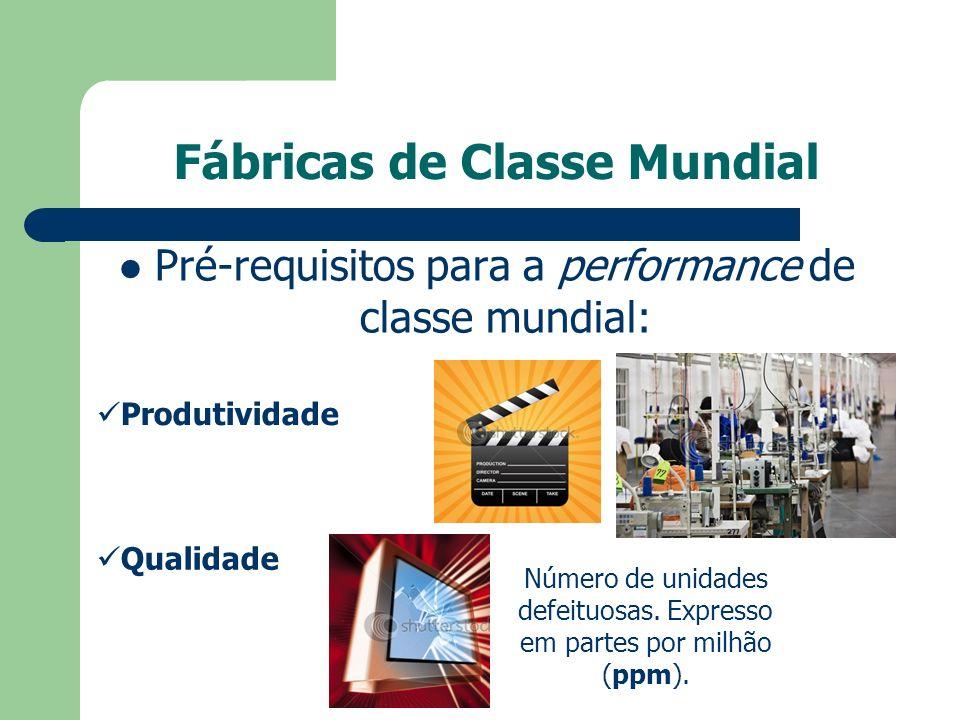 Fábricas de Classe Mundial Pré-requisitos para a performance de classe mundial: Produtividade Qualidade Número de unidades defeituosas. Expresso em pa