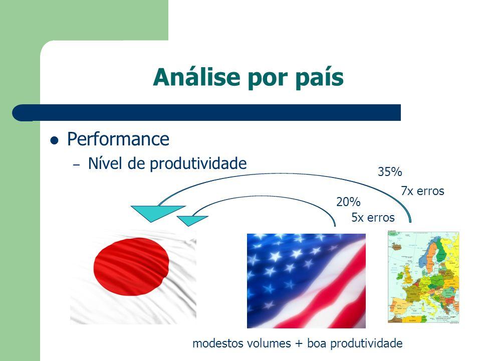 Análise por país Performance – Nível de produtividade 35% 20% 7x erros 5x erros modestos volumes + boa produtividade