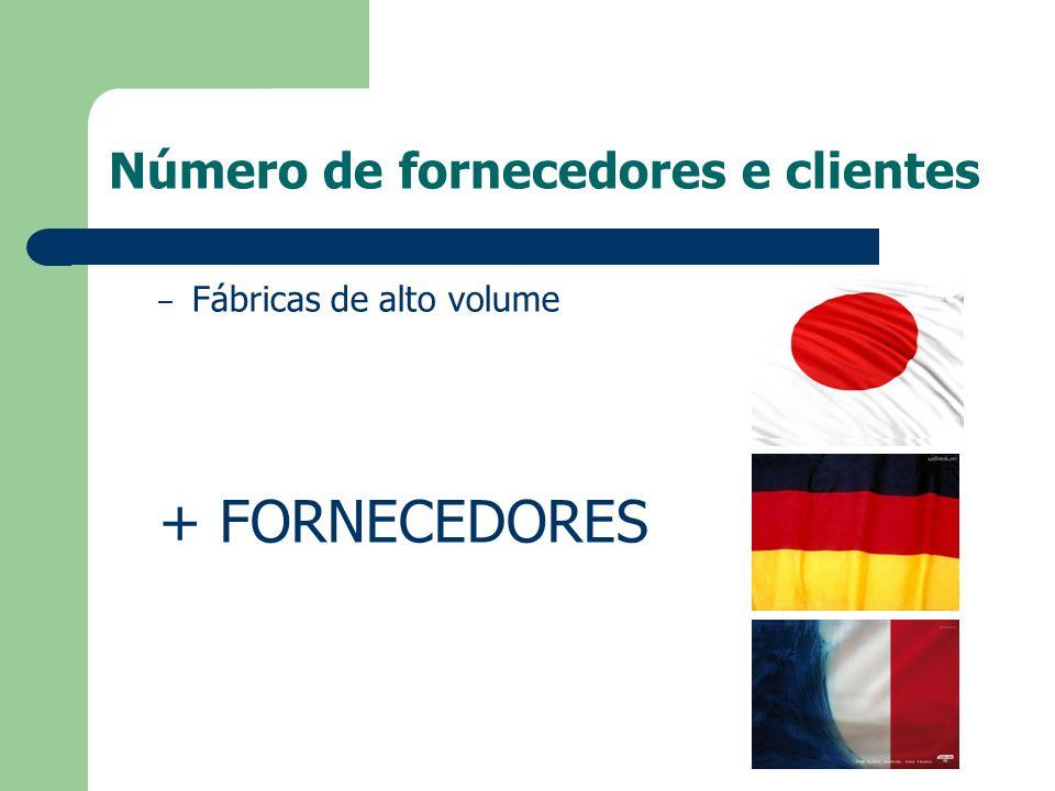 Número de fornecedores e clientes – Fábricas de alto volume + FORNECEDORES