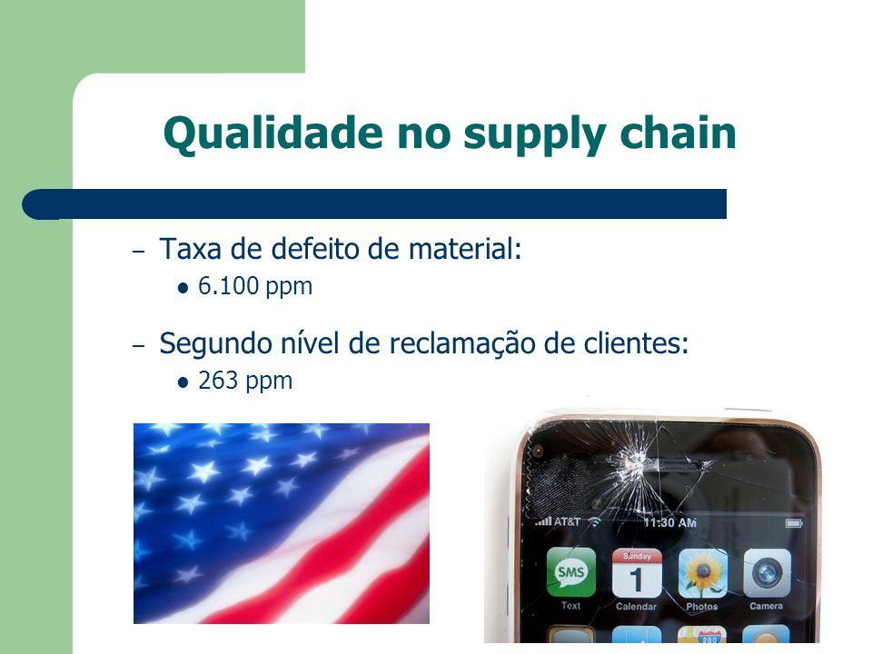 Qualidade no supply chain – Taxa de defeito de material: 6.100 ppm – Segundo nível de reclamação de clientes: 263 ppm