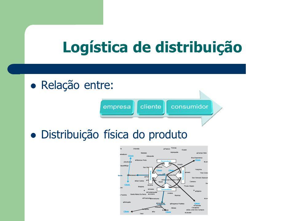 Logística de distribuição Relação entre: Distribuição física do produto
