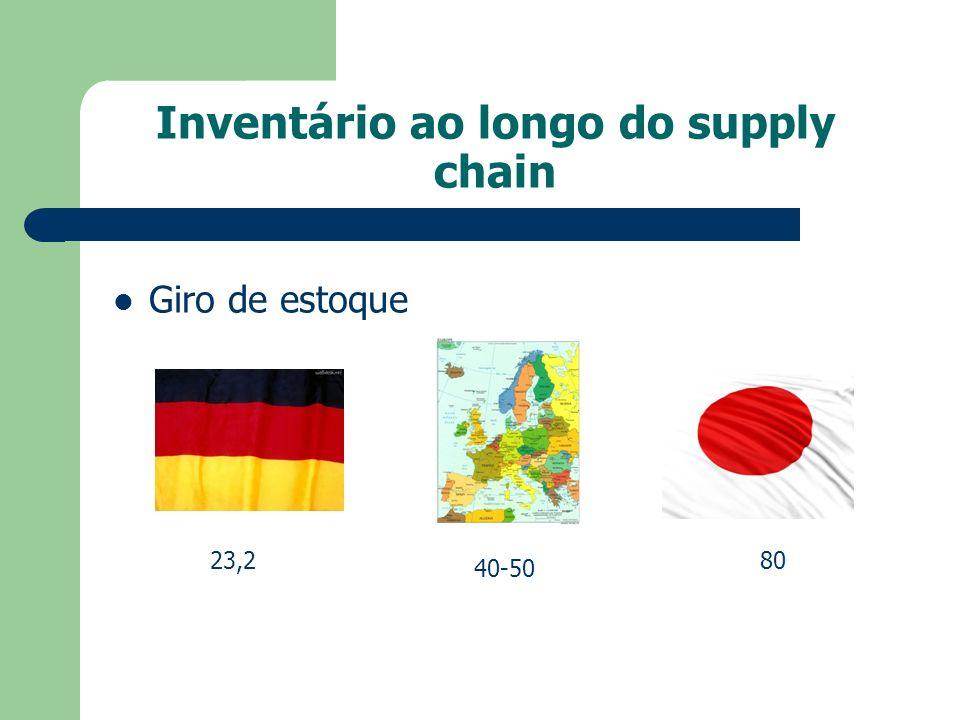 Inventário ao longo do supply chain Giro de estoque 23,2 40-50 80