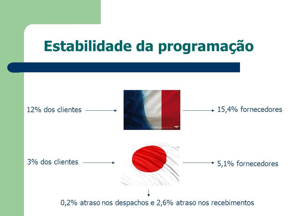 Estabilidade da programação 12% dos clientes 15,4% fornecedores 3% dos clientes 5,1% fornecedores 0,2% atraso nos despachos e 2,6% atraso nos recebime