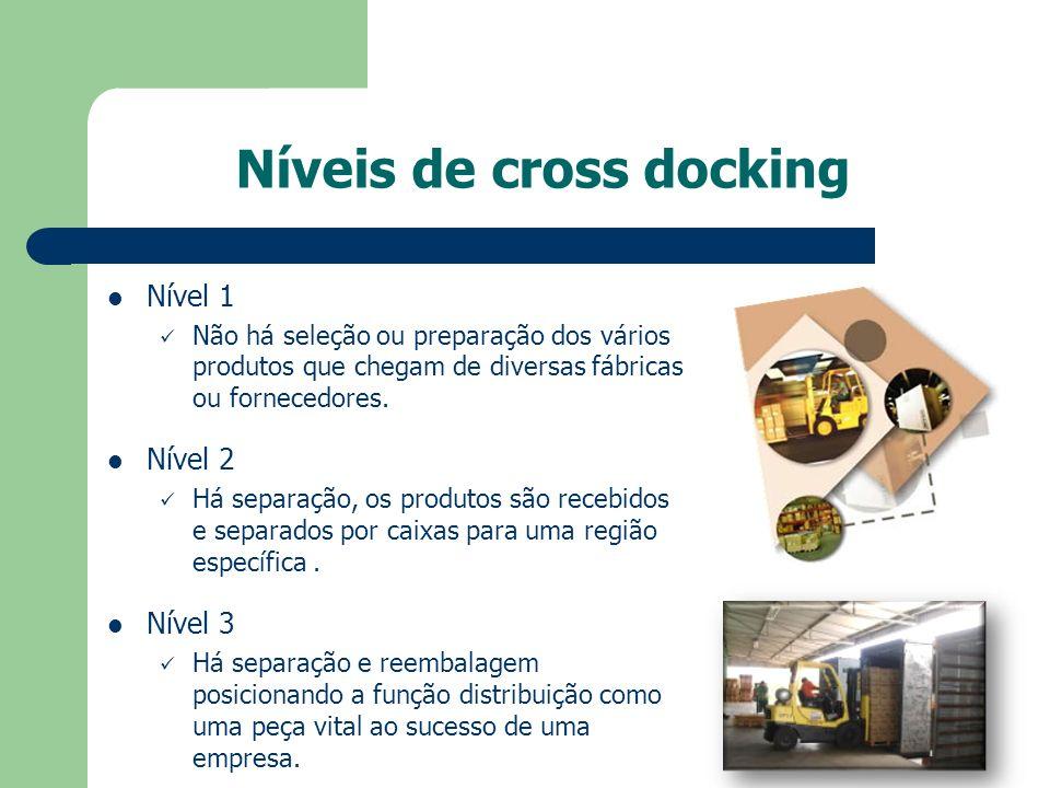 Níveis de cross docking Nível 1 Não há seleção ou preparação dos vários produtos que chegam de diversas fábricas ou fornecedores. Nível 2 Há separação