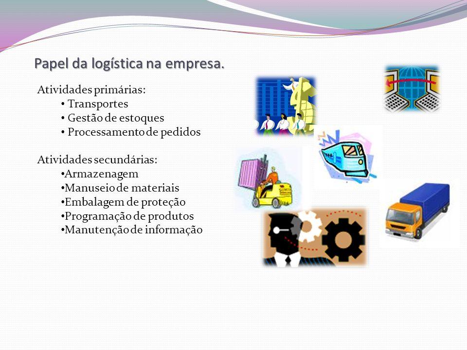 Papel da logística na empresa. Atividades primárias: Transportes Gestão de estoques Processamento de pedidos Atividades secundárias: Armazenagem Manus