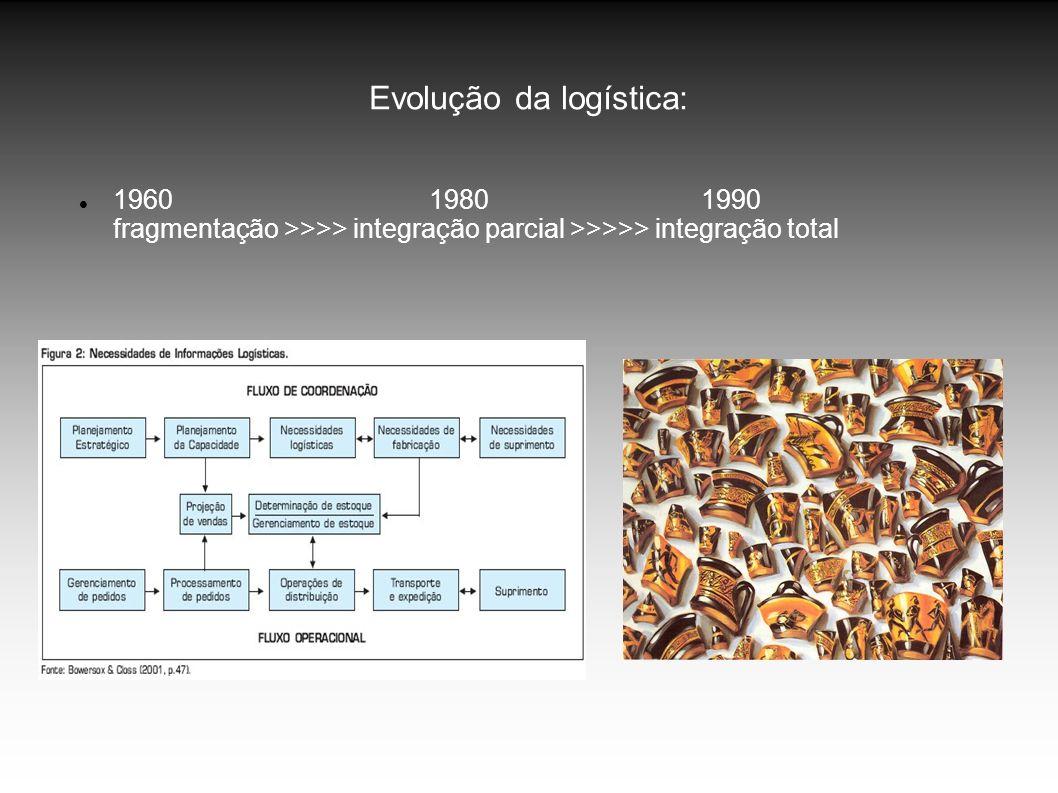 Evolução da logística: 1960 1980 1990 fragmentação >>>> integração parcial >>>>> integração total