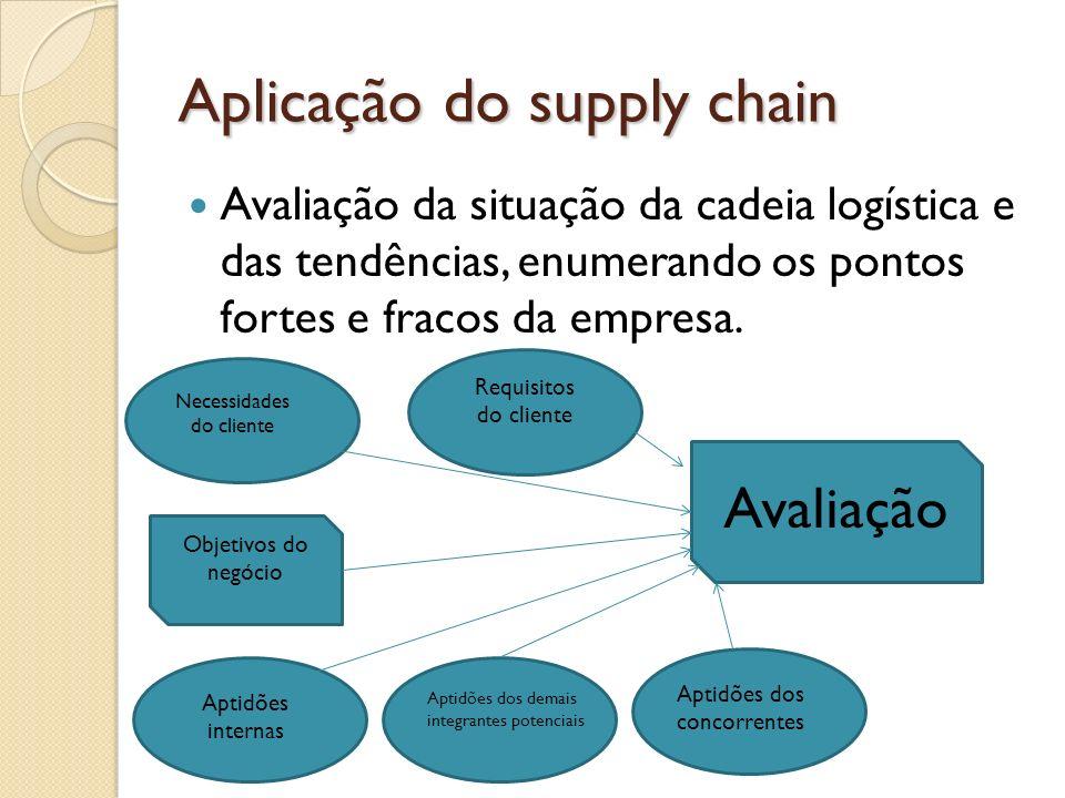 Aplicação do supply chain Avaliação da situação da cadeia logística e das tendências, enumerando os pontos fortes e fracos da empresa. Necessidades do