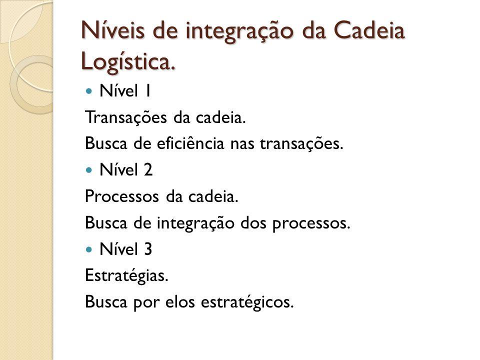 Níveis de integração da Cadeia Logística. Nível 1 Transações da cadeia. Busca de eficiência nas transações. Nível 2 Processos da cadeia. Busca de inte