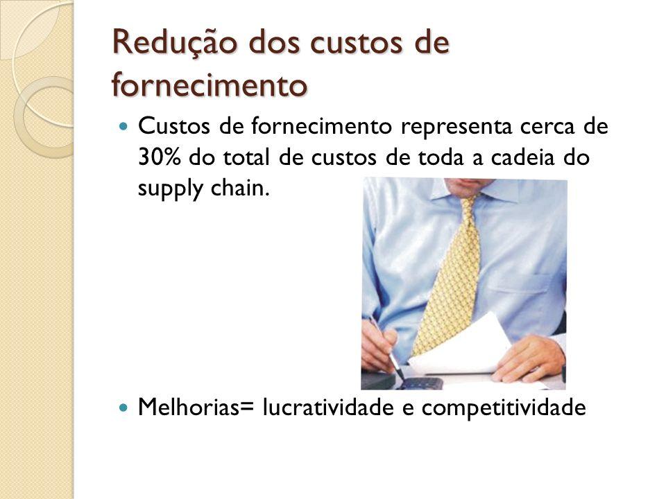 Redução dos custos de fornecimento Custos de fornecimento representa cerca de 30% do total de custos de toda a cadeia do supply chain. Melhorias= lucr