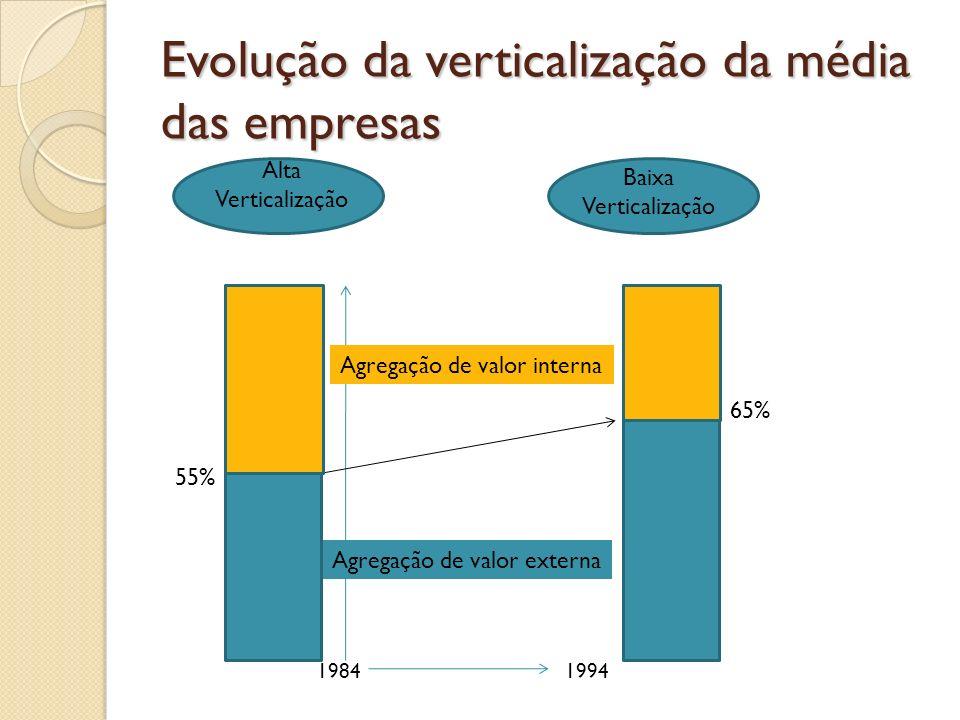 Evolução da verticalização da média das empresas 19841994 55% 65% Alta Verticalização Baixa Verticalização Agregação de valor interna Agregação de val