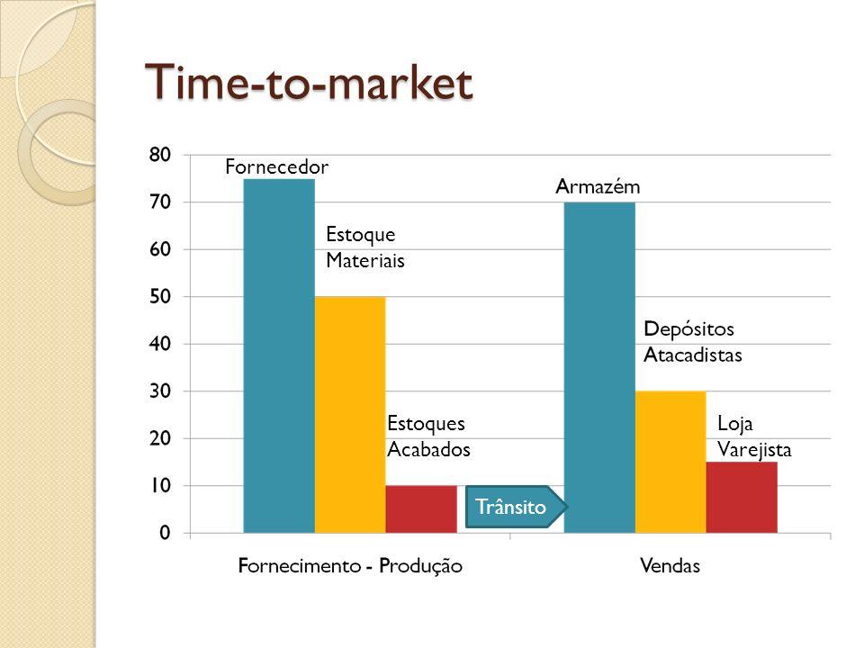 Time-to-market Fornecedor Estoque Materiais Estoques Acabados Trânsito Loja Varejista