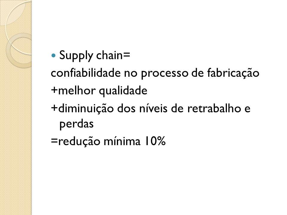 Supply chain= confiabilidade no processo de fabricação +melhor qualidade +diminuição dos níveis de retrabalho e perdas =redução mínima 10%