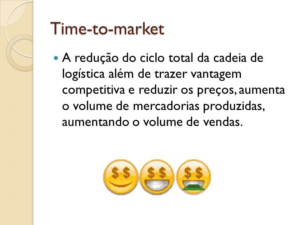Time-to-market A redução do ciclo total da cadeia de logística além de trazer vantagem competitiva e reduzir os preços, aumenta o volume de mercadoria