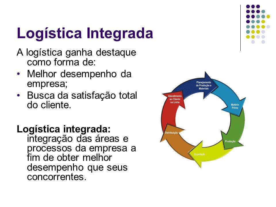 Logística Integrada A logística ganha destaque como forma de: Melhor desempenho da empresa; Busca da satisfação total do cliente. Logística integrada: