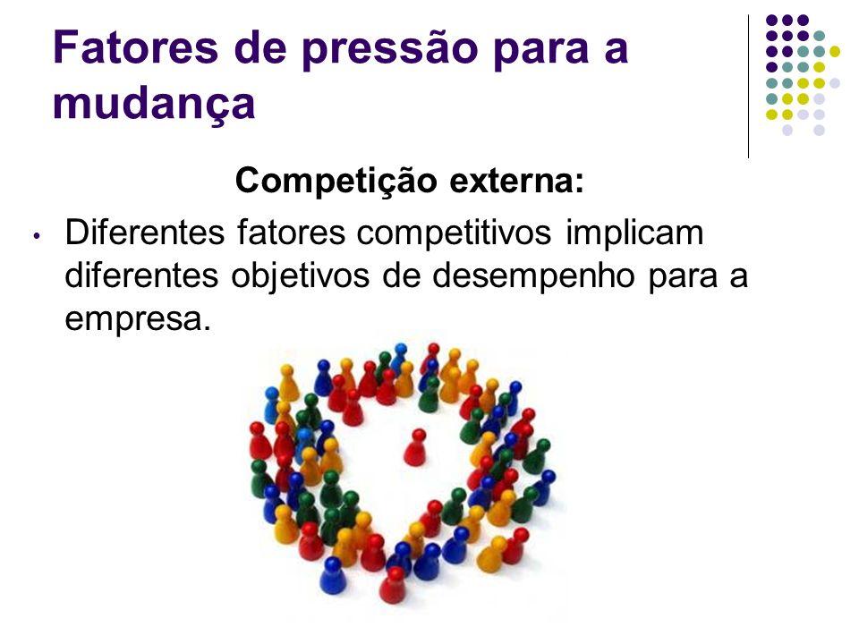 Fatores de pressão para a mudança Competição externa: Diferentes fatores competitivos implicam diferentes objetivos de desempenho para a empresa.