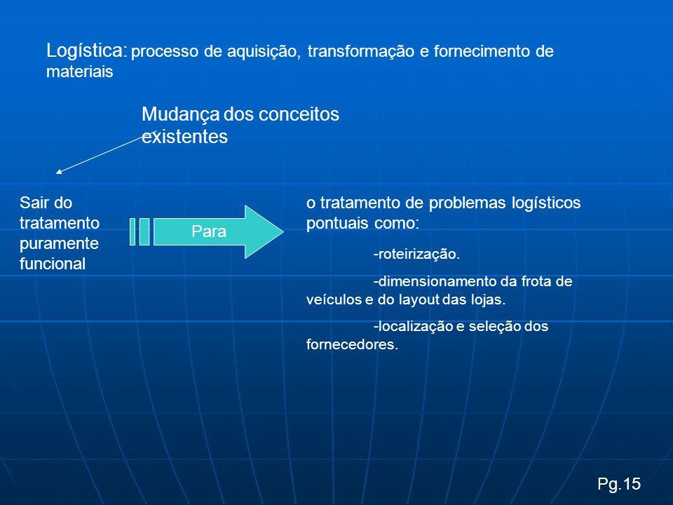 Pg.15 Logística: processo de aquisição, transformação e fornecimento de materiais Mudança dos conceitos existentes Sair do tratamento puramente funcional Para o tratamento de problemas logísticos pontuais como: -roteirização.