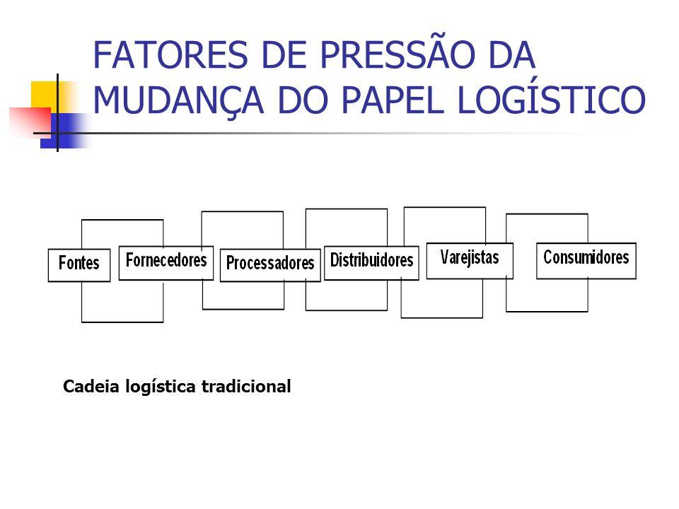 FATORES DE PRESSÃO DA MUDANÇA DO PAPEL LOGÍSTICO Fatores de pressão da mudança do papel da logística