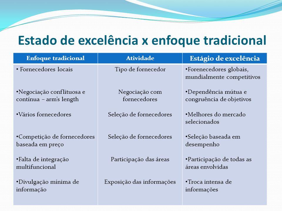 Estado de excelência x enfoque tradicional Enfoque tradicionalAtividade Estágio de excelência Fornecedores locais Negociação conflituosa e contínua –