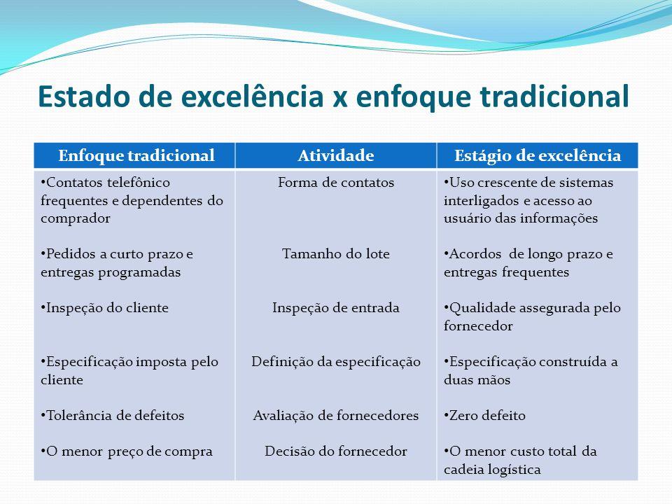 Estado de excelência x enfoque tradicional Enfoque tradicionalAtividadeEstágio de excelência Contatos telefônico frequentes e dependentes do comprador